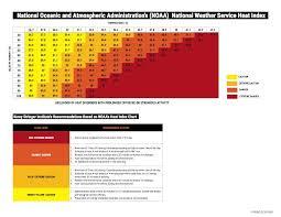 Heat Stress Temperature Chart Heat Stress Index Kestrel Au