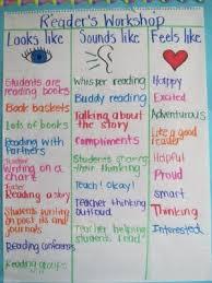 Reflecting On Readers Workshop Implementing Procedures