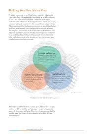 Data Science Venn Diagram Science Venn Diagram Rome Fontanacountryinn Com