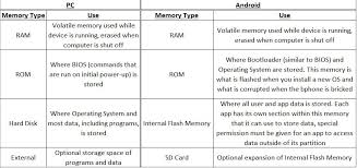 Types Of Memory Chart Can We Explains Android Terms With Its Analog With Pc