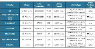 Fluorescent Light Chart Light Bulb Lumens Comparison Chart Alkalinehealthandbeauty Co