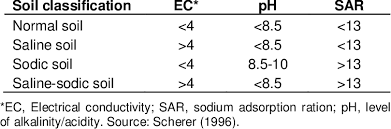 Soil Classification Based On Electrical Conductivity Ec