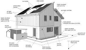 Ecohome Design Golden Rules For An Eco Home Julian Owen