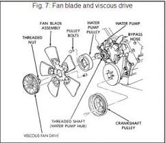 jeep cherokee fan pully engine mechanical problem jeep hello if the above picture is what you have i d have to check all mounting bolts and water pump shaft