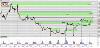 How To Identify Supply And Demand Zones On A Chart Trading A Modified Supply And Demand Free Forex Trading