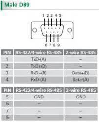 rs232 cable wiring diagram images rs 422 wiring diagram trailer rs232 pinouts and wiring airborn electronics