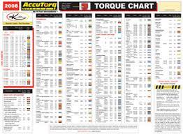 Lug Nut Torque Chart Car Wheel Nut Torque Chart Coladot