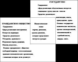 Реферат Формирование гражданского общества в России  Рис 1Взаимосвязь государства и гражданского общества