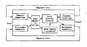 Системная модель Д Истона Реферат В его модели политической системы выделяются четыре блока связанные с различными фазами прохождения информационно коммуникативных потоков