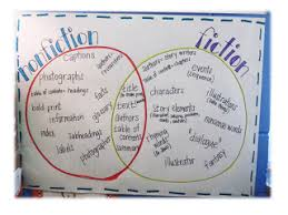 Fiction Vs Nonfiction Venn Diagram Were All Jacked Up On Nonfiction Venn Diagram Comparing