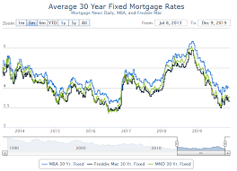 30 Year Mortgage Rate Chart 2014