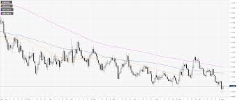 Eur Usd Technical Analysis Euro Ends The Week Near 1 1100