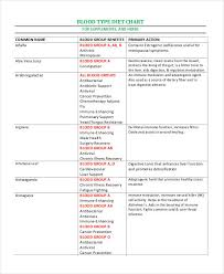 Dr Lam Blood Type B Diet Chart Blood Type Diet Chart 8 Free Word Pdf Documents Download