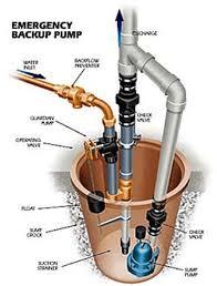 backup sump pump options. Simple Sump Backup Sump Pump Installation Picture On Backup Sump Pump Options T
