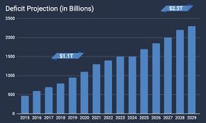 Sanford One Chart Debt Deficit Government Spending Mark Sanford