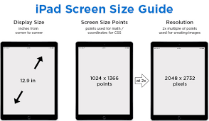 Ipad Screen Size Guide Web Design Tips All The Specs You