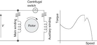 single phase motor wire diagram volt wiring diagram dual voltage single phase motor wire diagram split phase induction motor circuit wiring diagram and torque single phase single phase motor wire diagram