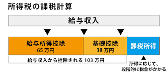 横浜 市 住民 税 非課税