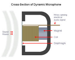 dynamic microphone amplifier schematic design dynamic microphones are versatile and ideal for general purpose use they use a simple design few moving parts they are relatively sturdy and
