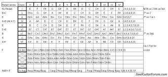 Pedal To Chord Chart The Steel Guitar Forum
