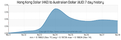 Exchange Rates Aud To Hkd Iceland Exchange Rate To Us