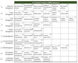 Pmp Process Chart 5th Edition Bandprogram Blog