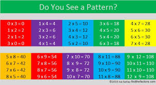 What Is A Pattern Awesome 48 Do You See A Pattern Find The Factors