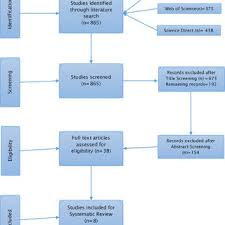 Flow Chart Of Search Result Download Scientific Diagram