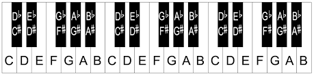 Yamaha Keyboard Chord Chart Piano Keyboard Layout Notes