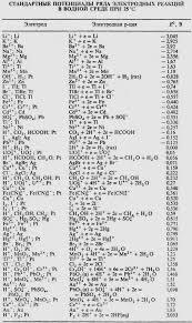 Общая химия курс Химия Общая химия 1 курс