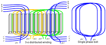 ac induction motor. the key to popularity of ac induction motor is simplicity as evidenced by simple rotor (figure below). consists a shaft, ac