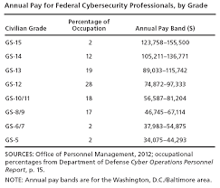 Cyber Security Salary Reddit