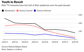 Daily Show Ratings Chart Nickelodeon Disney Channel And Cartoon Network Ratings Are