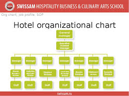 27 Described Hotel Organisation Structure