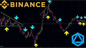 Binance Trading Tools Binance Technical Analysis Part 1