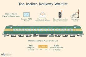 Current Reservation After Chart Preparation Online Will Your Indian Railways Waitlist Ticket Be Confirmed