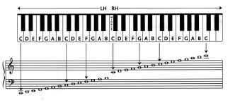30 Piano Notes Chart Printable Simple Template Design