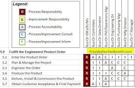raci chart excel raci model is a powerful tool utilized to define roles and