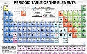 periodic table of elements hd hd wallpaper 70 images
