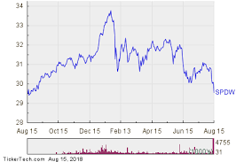 Spdr Performance Chart Spdr Portfolio Developed World Ex Us Spdw Enters Oversold