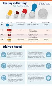 Hearing Aid Battery Sizes Chart Hearing Aid Battery Types And Sizes