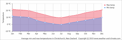 New Zealand Climate Chart Climate And Average Monthly Weather In Christchurch