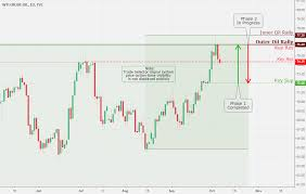 Crude Daily Chart Wti Crude Oil Daily Chart Analysis 10 6 Coinmarket