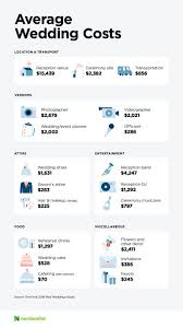 How Much Does A Wedding Cost Nerdwallet