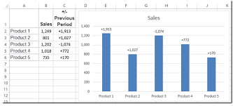 Custom Chart How To Use Data Labels From A Range In An Excel Chart Excel