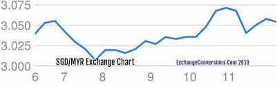 Sgd To Myr Chart Sgd To Myr Charts Today 6 Months 5 Years 10 Years And 20