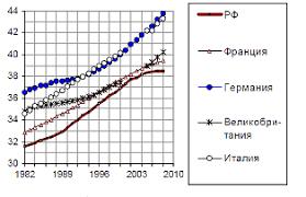 Дипломная работа Исчисление и уплата страховых взносов во  В России этот показатель равняется 12% На одного пенсионера приходится всего 1 7 работающих Население страны стареет за период 1989 2007 гг средний