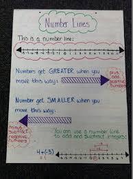 Number System Chart Algebra Real Number System Anchor Chart Www Bedowntowndaytona Com