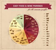 Easy Wine Pairings For The Common Quaffer How To Wine