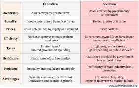 capitalism vs socialism economics help capitalism vs socialism